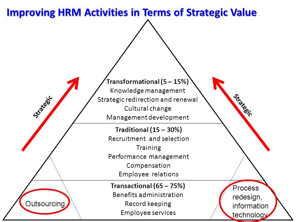 Improving HRM Activities in Terms of Strategic Value 1.