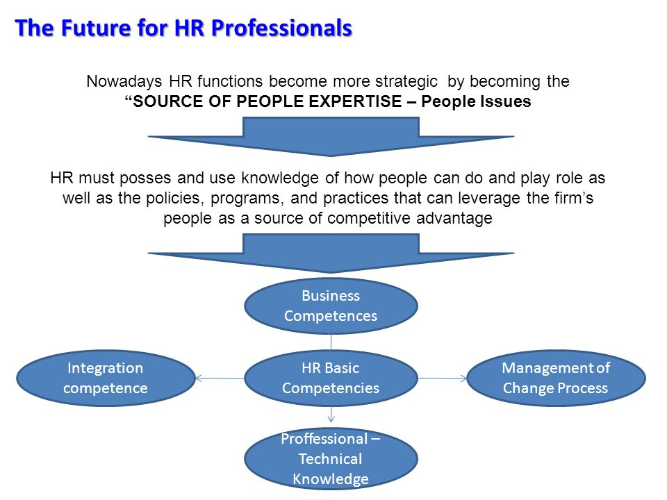 The Future for HR Professionals Nowadays HR functions become more strategic by becoming the SOURCE OF PEOPLE EXPERTISE – People Issues HR must posses and use knowledge of how people can do and play role as well as the policies, programs, and practices that can leverage the firm's people as a source of competitive advantage HR Basic Competencies Business Competences Proffessional – Technical Knowledge Management of Change Process Integration competence