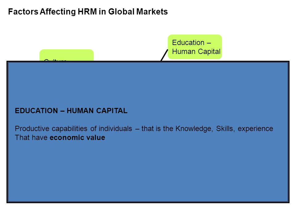 Managing Human Resources Globally Chapter 15 Factors Affecting HRM in Global Markets Culture Education – Human Capital Economic System Political – Legal System Human Resource Management EDUCATION – HUMAN CAPITAL Productive capabilities of individuals – that is the Knowledge, Skills, experience That have economic value
