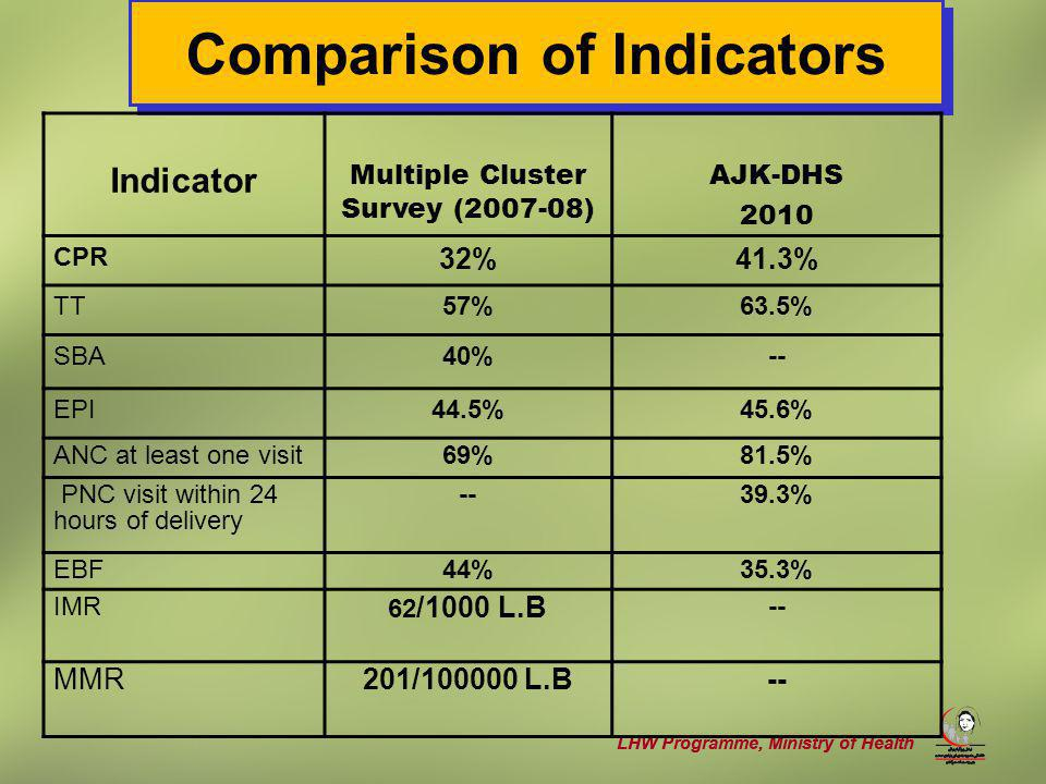 LHW Programme, Ministry of Health Comparison of Indicators Indicator Multiple Cluster Survey (2007-08) AJK-DHS 2010 CPR 32%41.3% TT57%63.5% SBA40%-- EPI44.5%45.6% ANC at least one visit69%81.5% PNC visit within 24 hours of delivery --39.3% EBF44%35.3% IMR 62 /1000 L.B -- MMR201/100000 L.B--