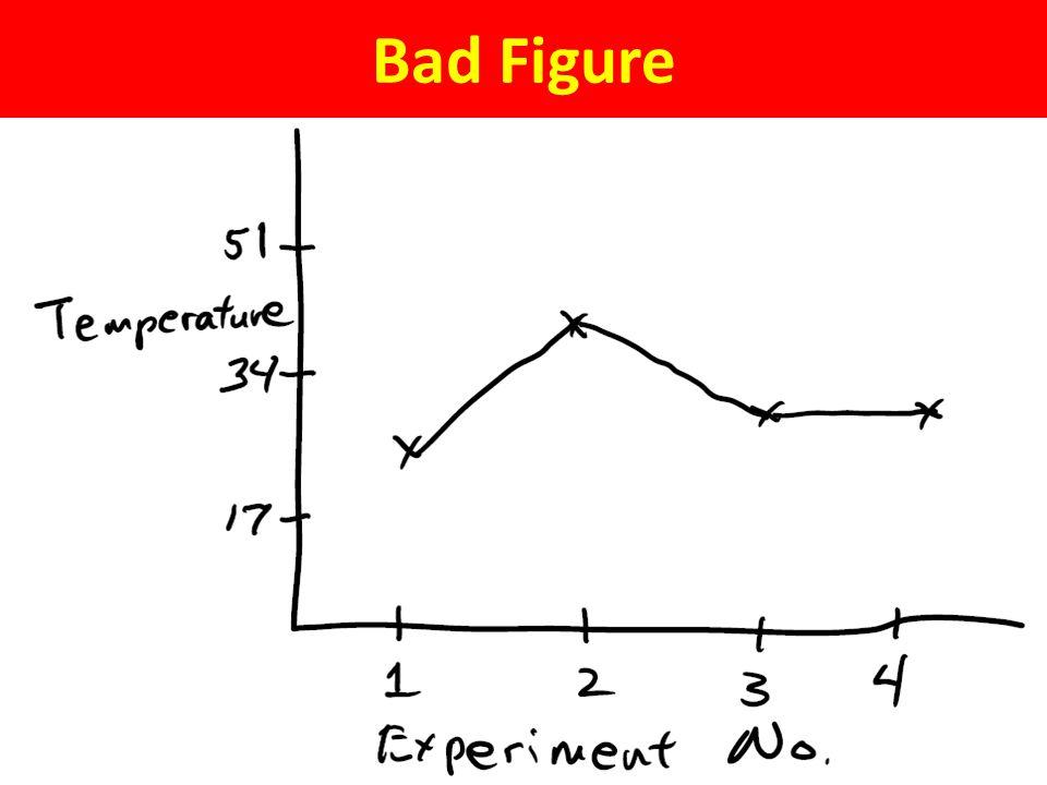 Bad Figure