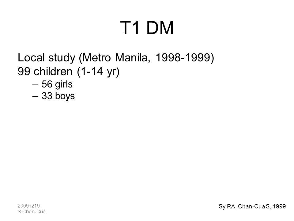 20091219 S Chan-Cua T1 DM Local study (Metro Manila, 1998-1999) 99 children (1-14 yr) –56 girls –33 boys Prevalence: 2.8 cases /100,000 Incidence: 0.5
