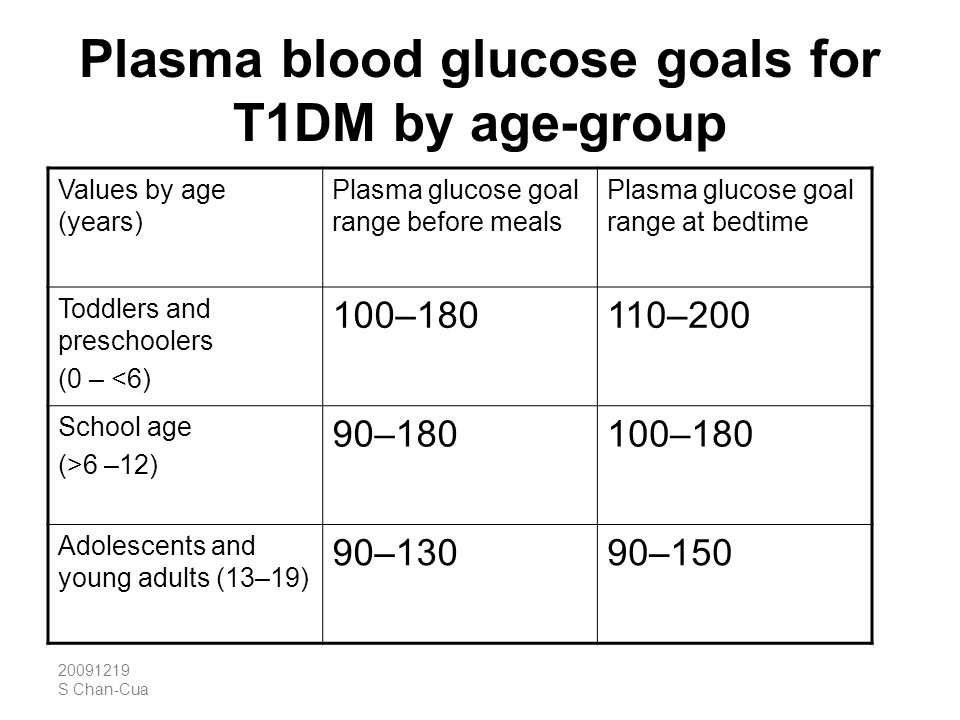 20091219 S Chan-Cua Plasma blood glucose goals for T1DM by age-group Values by age (years) Plasma glucose goal range before meals Plasma glucose goal