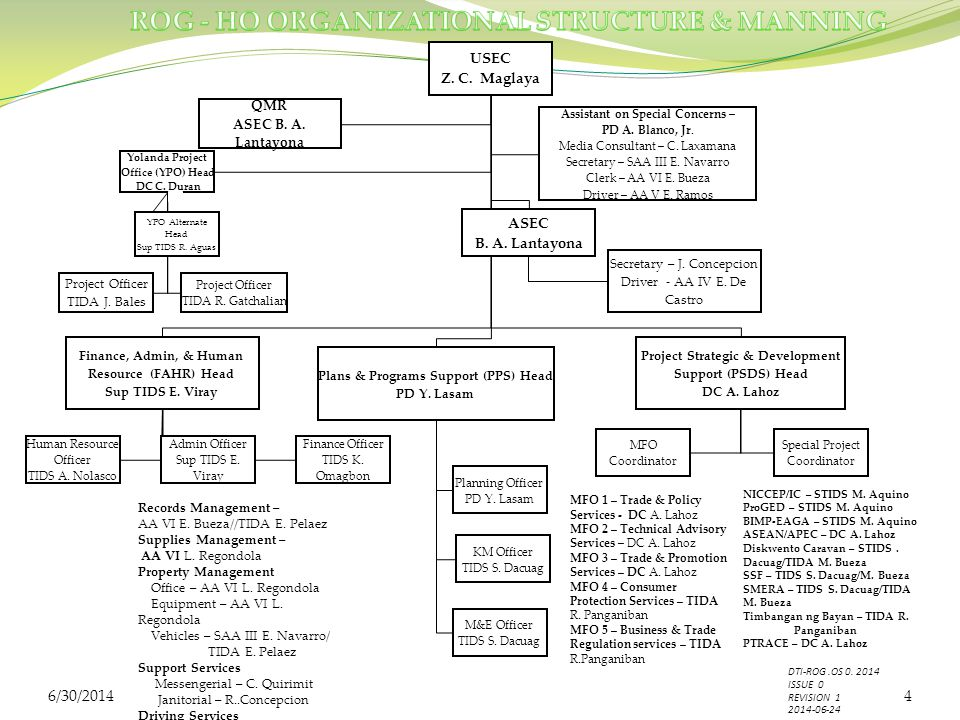 USEC Z. C. Maglaya Finance, Admin, & Human Resource (FAHR) Head Sup TIDS E.