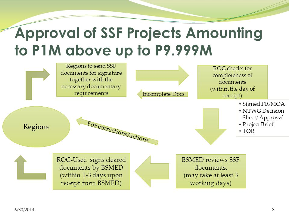 Approval of SSF Projects Amounting to P1M above up to P9.999M Regions to send SSF documents for signature together with the necessary documentary requirements ROG checks for completeness of documents (within the day of receipt) Incomplete Docs BSMED reviews SSF documents.