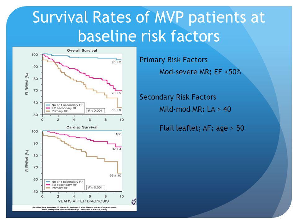 Survival Rates of MVP patients at baseline risk factors Primary Risk Factors Mod-severe MR; EF <50% Secondary Risk Factors Mild-mod MR; LA > 40 Flail