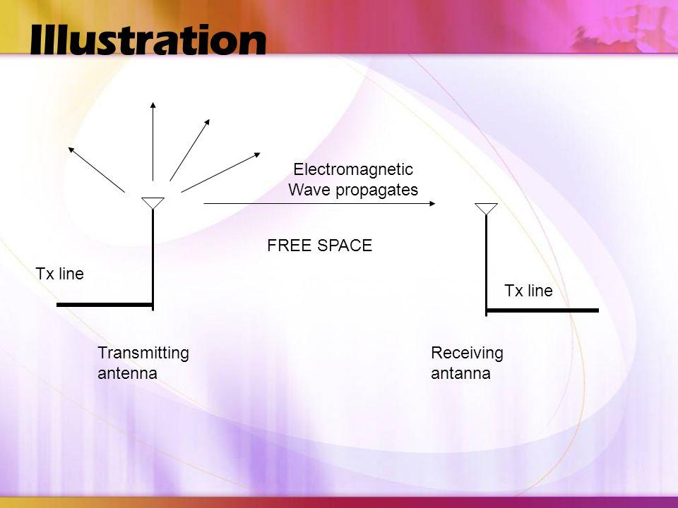 Antenna as transition device Wire Antennas Printed Circuit Antenna