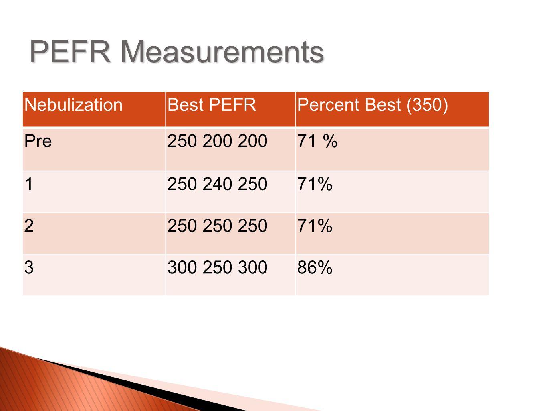 PEFR Measurements NebulizationBest PEFRPercent Best (350) Pre250 200 20071 % 1250 240 25071% 2250 250 25071% 3300 250 30086%