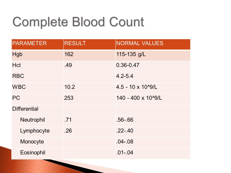 PARAMETERRESULTNORMAL VALUES Hgb162115-135 g/L Hct.490.36-0.47 RBC4.2-5.4 WBC10.24.5 - 10 x 10^9/L PC253140 - 400 x 10^9/L Differential Neutrophil.71.56-.66 Lymphocyte.26.22-.40 Monocyte.04-.08 Eosinophil.01-.04 Complete Blood Count