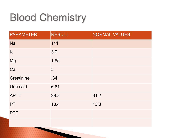 PARAMETERRESULTNORMAL VALUES Na141 K3.0 Mg1.85 Ca5 Creatinine.84 Uric acid6.61 APTT28.831.2 PT13.413.3 PTT Blood Chemistry