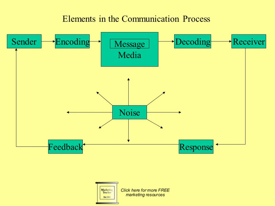 Promotions Decisions Elements in the communication process Promotional objectives Promotions mix The promotions message Media choice