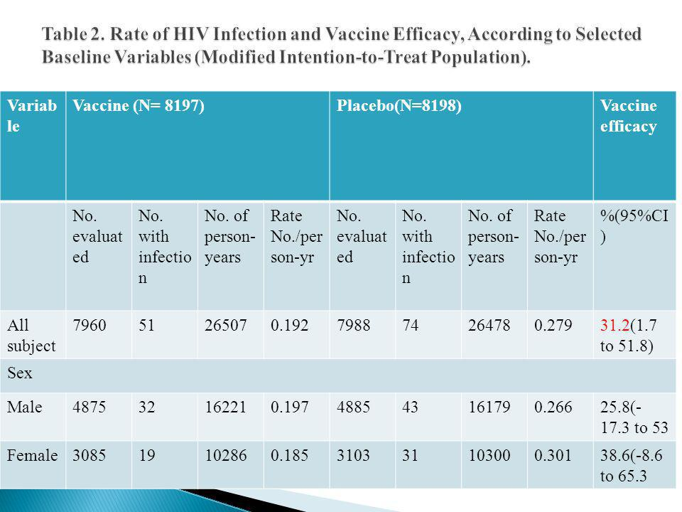 Variab le Vaccine (N= 8197)Placebo(N=8198)Vaccine efficacy No. evaluat ed No. with infectio n No. of person- years Rate No./per son-yr No. evaluat ed