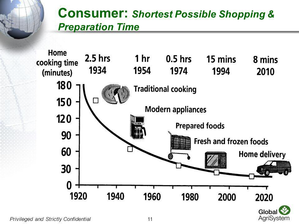 11 Privileged and Strictly Confidential Consumer: Shortest Possible Shopping & Preparation Time
