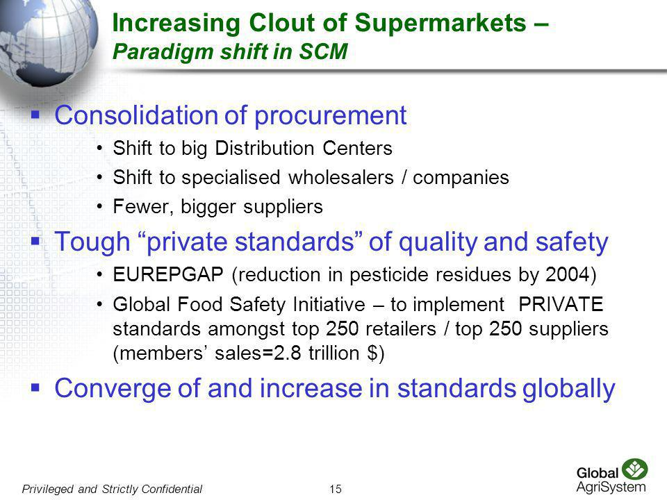 15 Privileged and Strictly Confidential Increasing Clout of Supermarkets – Paradigm shift in SCM  Consolidation of procurement Shift to big Distribut