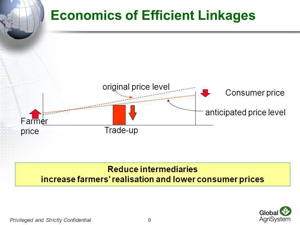 9 Privileged and Strictly Confidential Trade-up Farmer price Consumer price anticipated price level original price level Economics of Efficient Linkag