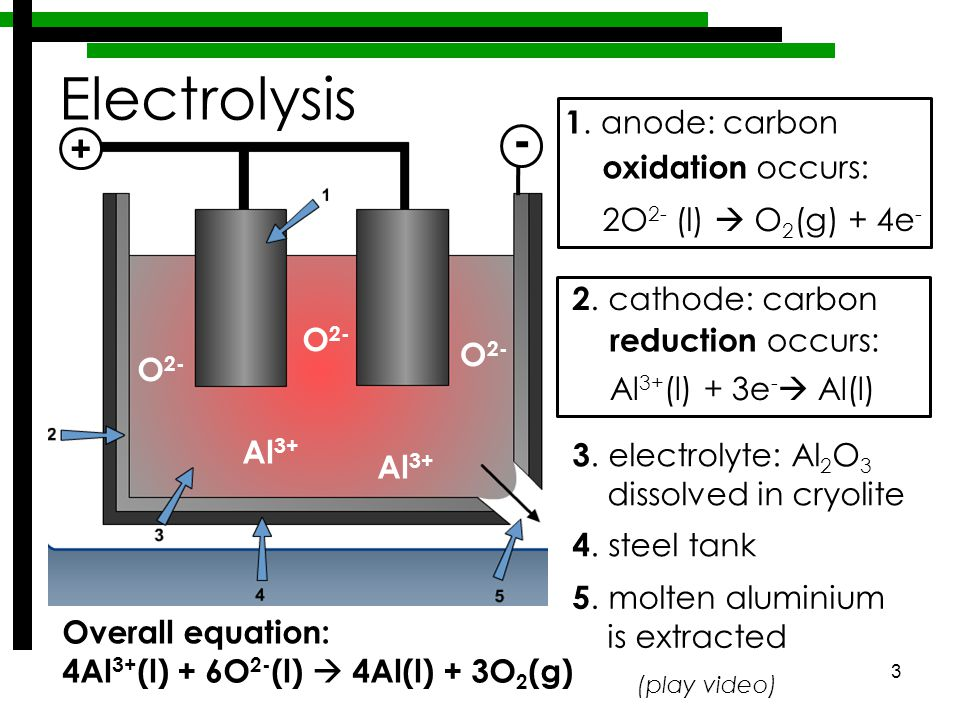 3 Electrolysis 3. electrolyte: Al 2 O 3 dissolved in cryolite 4.