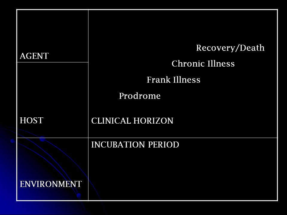 AGENT Recovery/Death Chronic Illness Frank Illness Prodrome CLINICAL HORIZON HOST ENVIRONMENT INCUBATION PERIOD