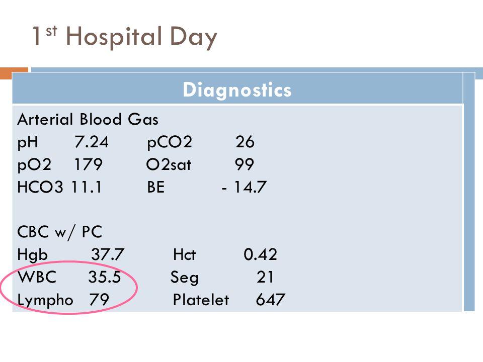 1 st Hospital Day Diagnostics Arterial Blood Gas pH 7.24 pCO2 26 pO2 179 O2sat 99 HCO3 11.1 BE - 14.7 CBC w/ PC Hgb 37.7 Hct 0.42 WBC 35.5 Seg 21 Lymp