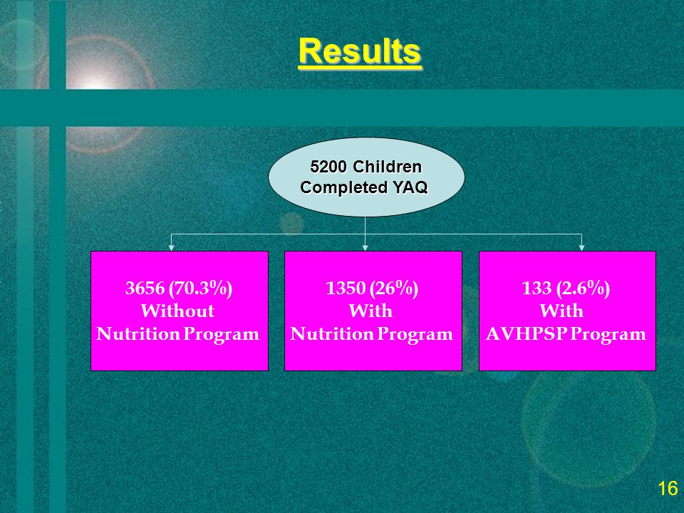 18 Results 5200 Children Completed YAQ 3656 (70.3%) Without Nutrition Program 1350 (26%) With Nutrition Program 133 (2.6%) With AVHPSP Program 16