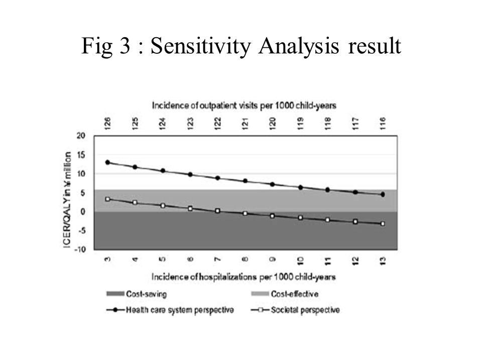 Fig 3 : Sensitivity Analysis result