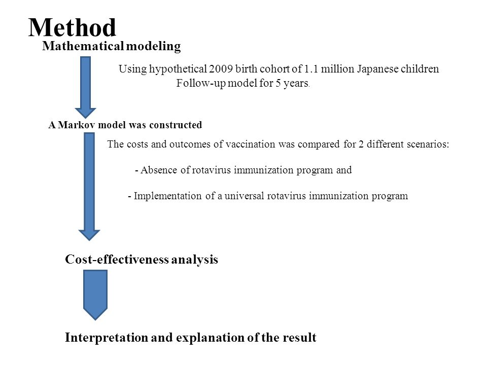 Method Mathematical modeling Using hypothetical 2009 birth cohort of 1.1 million Japanese children Follow-up model for 5 years.