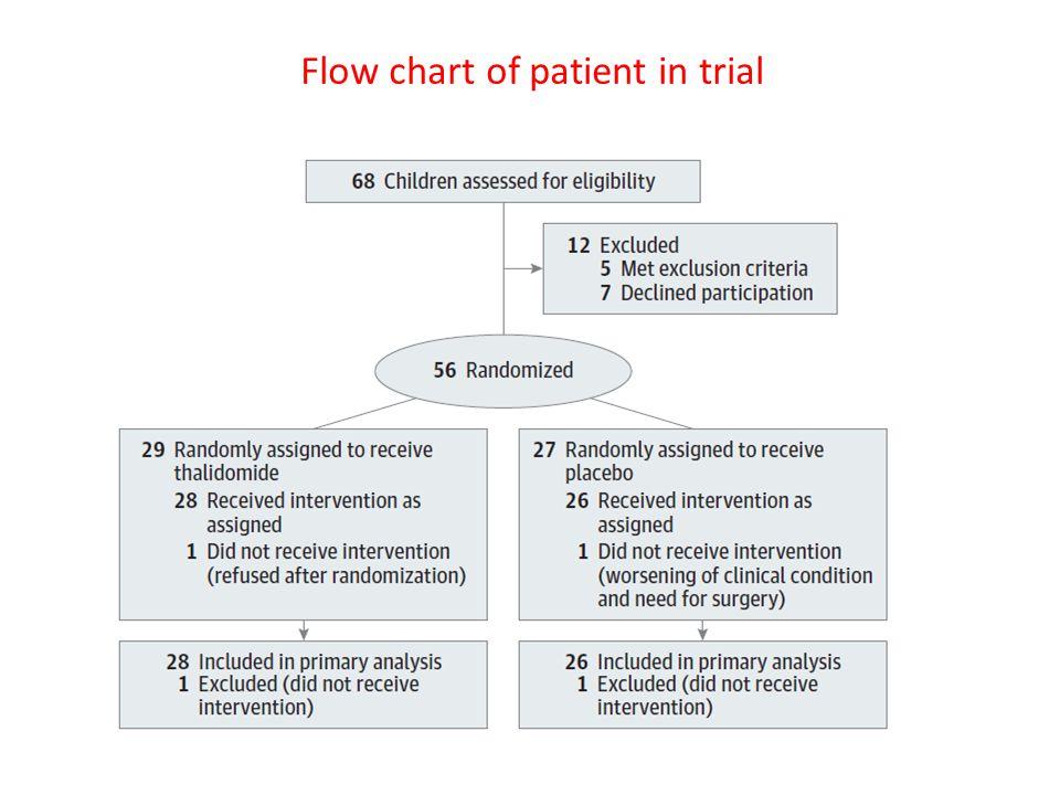 Flow chart of patient in trial