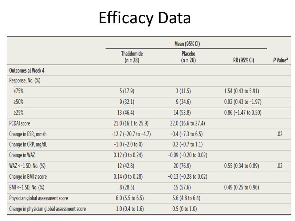 Efficacy Data