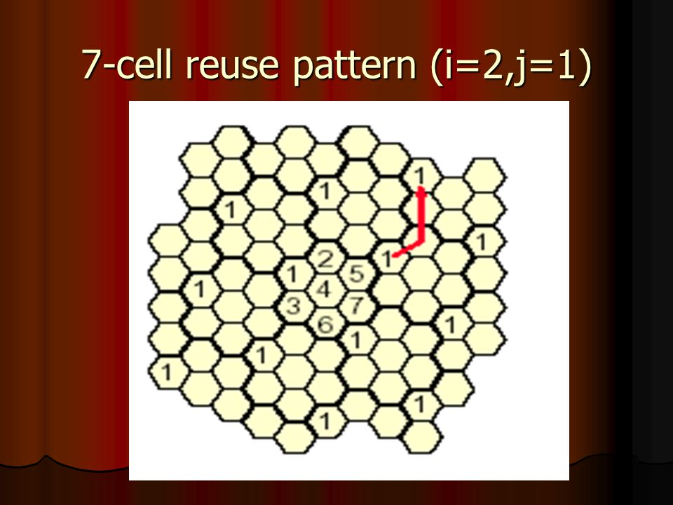 7-cell reuse pattern (i=2,j=1)