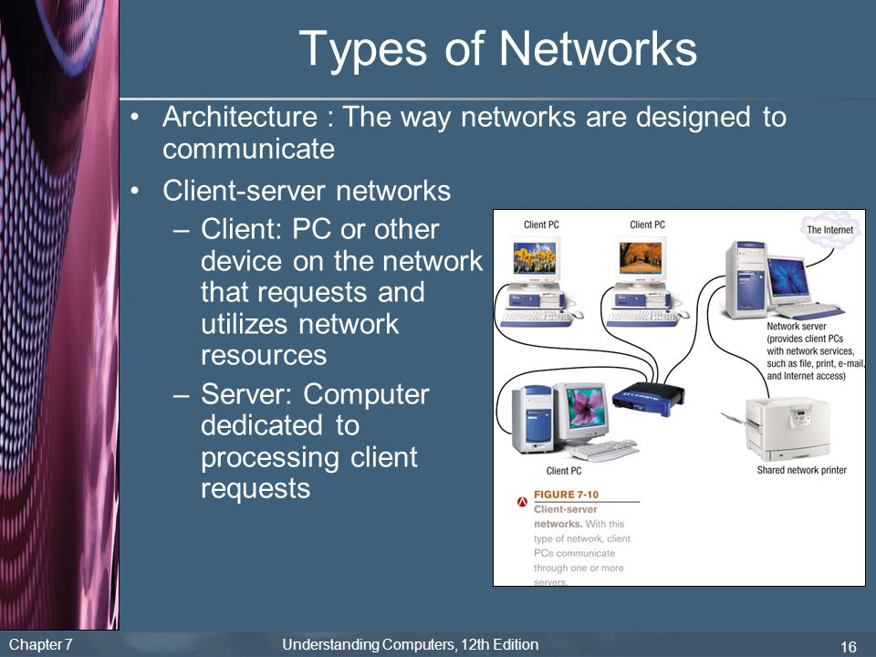 Chapter 7 Understanding Computers, 12th Edition 16 Types of Networks Architecture : The way networks are designed to communicate Client-server network