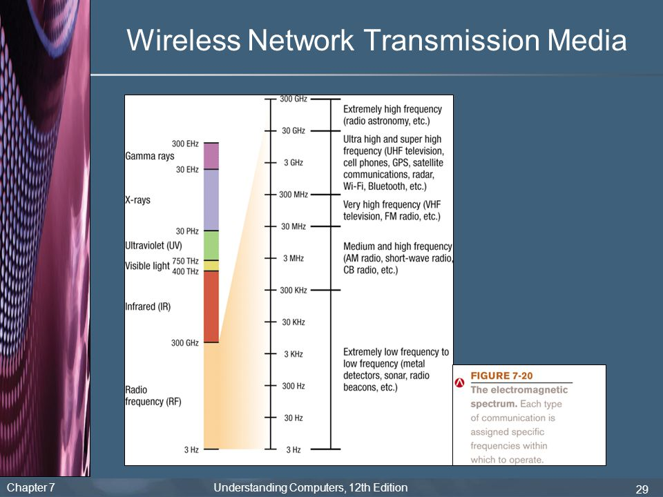 Chapter 7 Understanding Computers, 12th Edition 29 Wireless Network Transmission Media