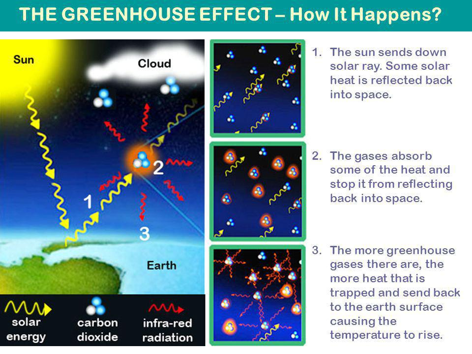 THE GREENHOUSE EFFECT – How It Happens. 1.The sun sends down solar ray.