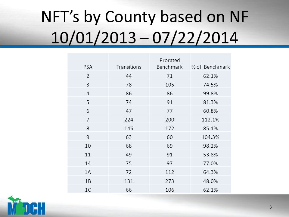 NFT's by County based on NF 10/01/2013 – 07/22/2014 3 PSATransitions Prorated Benchmark% of Benchmark 2447162.1% 37810574.5% 486 99.8% 5749181.3% 6477760.8% 7224200112.1% 814617285.1% 96360104.3% 10686998.2% 11499153.8% 14759777.0% 1A7211264.3% 1B13127348.0% 1C6610662.1%