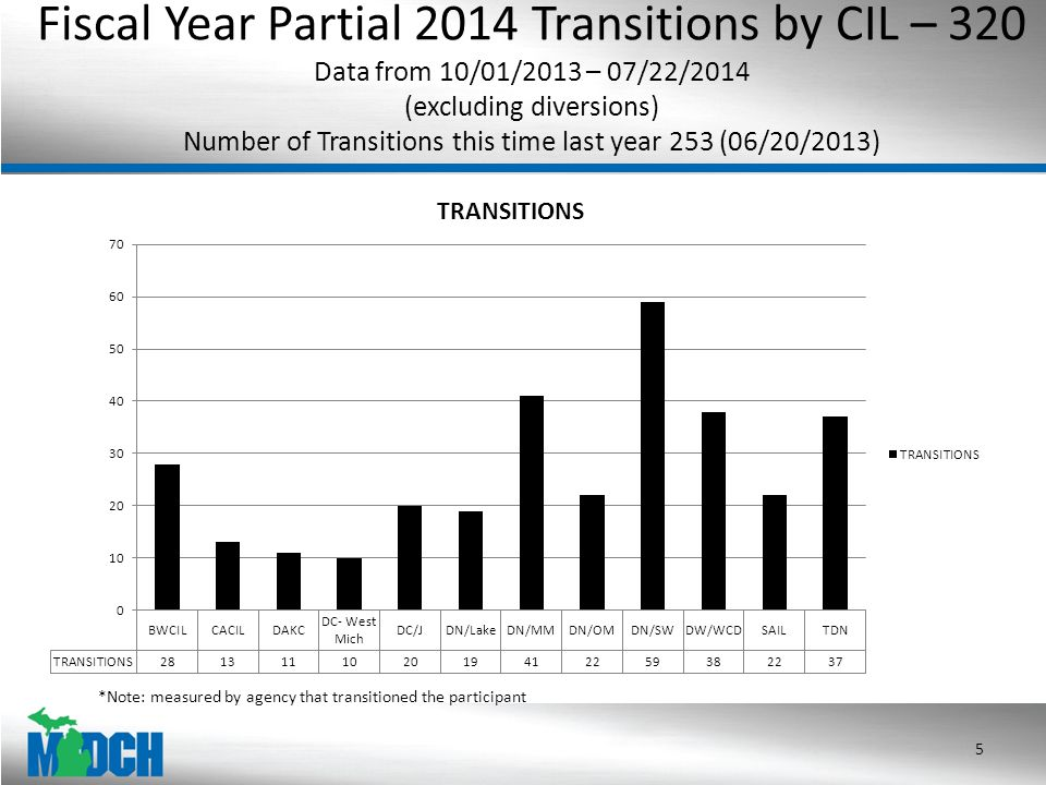 2014 MFP Transitions- 155 Benchmark Goal: 450 (Currently at 34% of our annual benchmark) (01/01/2014 – 07/22/2014) 6