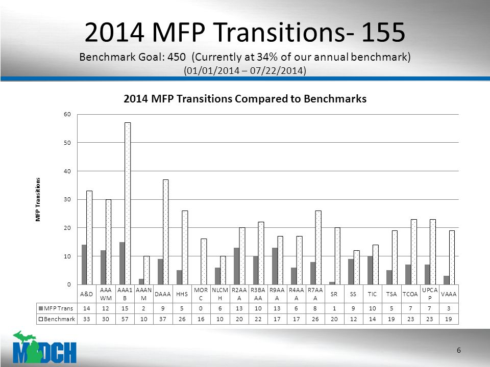 Transitions by Age FY 2014 Age is calculated base on transition date compared to date of birth Oldest Participant: 102 years old; Youngest participant: 19.9 years old 7 FY2014 Transitions by Age AgeNFT TotalMI ChoiceMFP Total % MPF of MI Choice Transitions 18-19111100.00% 20-29644100.00% 30-392311327.27% 40-496428932.14% 50-592471265039.68% 60-693141935729.53% 70-792862204118.64% 80-892001693420.12% 90-9962601626.67% 100-10944125.00% Grand Total1,20781621626.47%