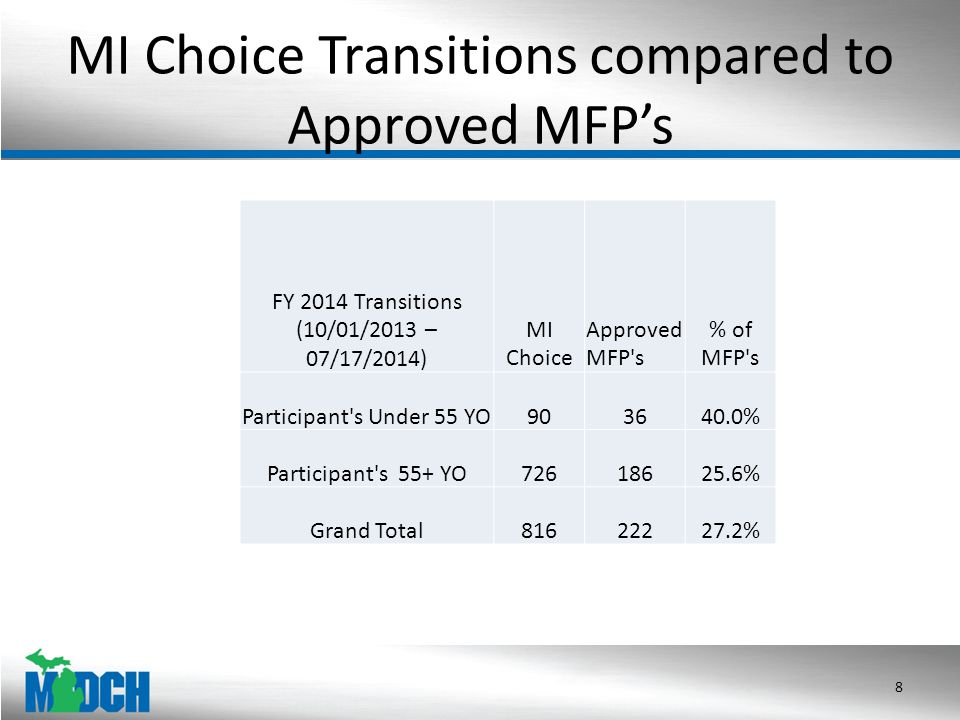 FY 2014 MI Choice Transitions compared the approved MFP by Age (10/01/2013 – 07/17/2014) FY2014 Transitions MI ChoiceMFP s MI Choice vs.