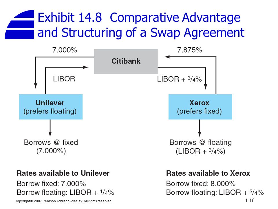 Copyright © 2007 Pearson Addison-Wesley. All rights reserved. 1-16 Exhibit 14.8 Comparative Advantage and Structuring of a Swap Agreement