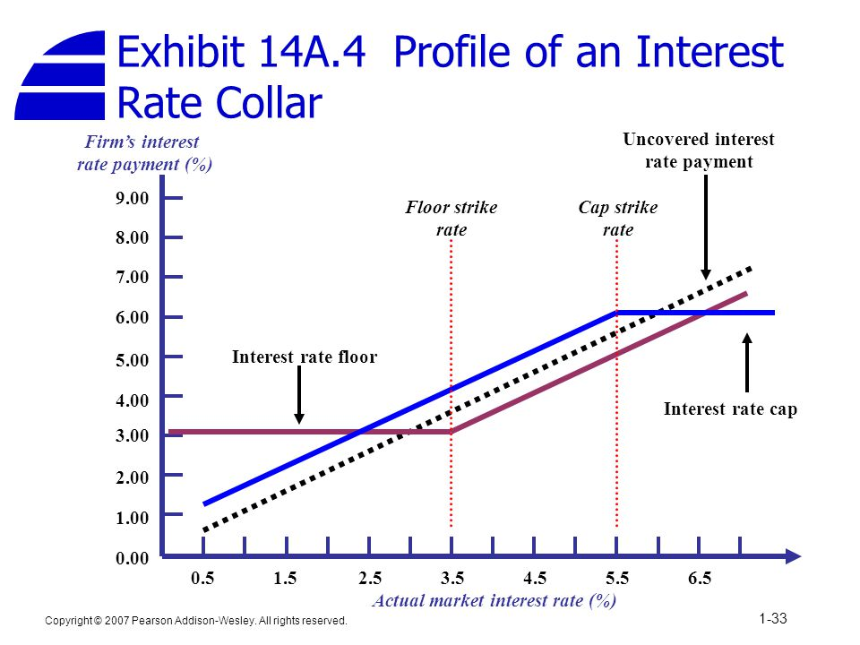 Copyright © 2007 Pearson Addison-Wesley. All rights reserved. 1-33 Firm's interest rate payment (%) Actual market interest rate (%) 0.00 2.00 4.00 6.0
