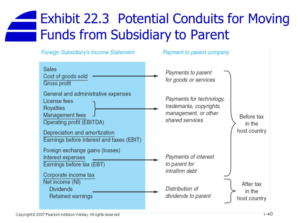 Copyright © 2007 Pearson Addison-Wesley. All rights reserved. 1-40 Exhibit 22.3 Potential Conduits for Moving Funds from Subsidiary to Parent