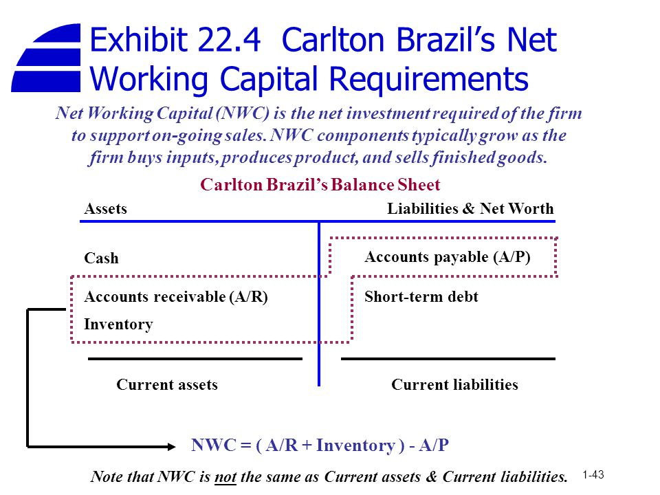 1-43 Net Working Capital (NWC) is the net investment required of the firm to support on-going sales. NWC components typically grow as the firm buys in