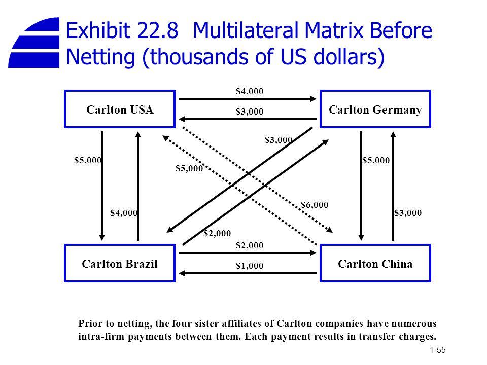 1-55 Carlton USA Carlton BrazilCarlton China Carlton Germany $5,000 $4,000 $3,000 $2,000 $1,000 $5,000 $3,000 $2,000 $6,000 $5,000 Prior to netting, t