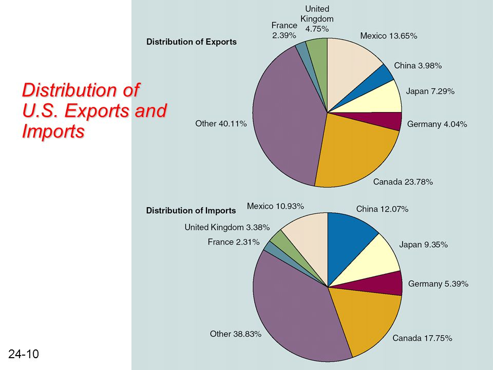 24-10 Distribution of U.S. Exports and Imports
