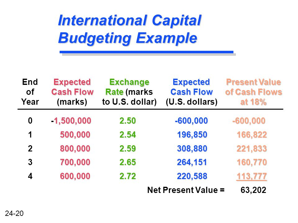 24-20 International Capital Budgeting Example 1,500,000 2.50-600,000 -600,000 0 -1,500,000 2.50 -600,000 -600,000 500,0002.54196,850166,822 1 500,000 2.54 196,850166,822 800,0002.59308,880221,833 2 800,000 2.59 308,880221,833 700,0002.65264,151160,770 3 700,000 2.65 264,151160,770 600,0002.72220,588113,777 4 600,000 2.72 220,588113,777 Net Present Value = 63,202 End of YearExpected Cash Flow (marks)Expected Cash Flow (U.S.