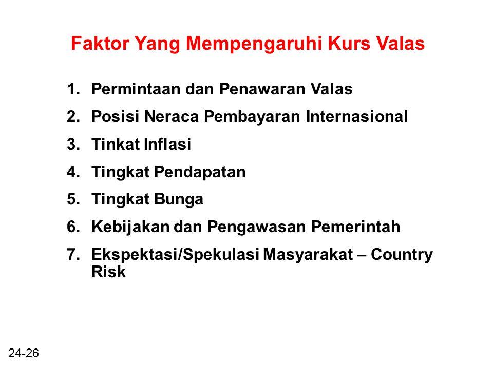 24-26 Faktor Yang Mempengaruhi Kurs Valas 1.Permintaan dan Penawaran Valas 2.Posisi Neraca Pembayaran Internasional 3.Tinkat Inflasi 4.Tingkat Pendapatan 5.Tingkat Bunga 6.Kebijakan dan Pengawasan Pemerintah 7.Ekspektasi/Spekulasi Masyarakat – Country Risk