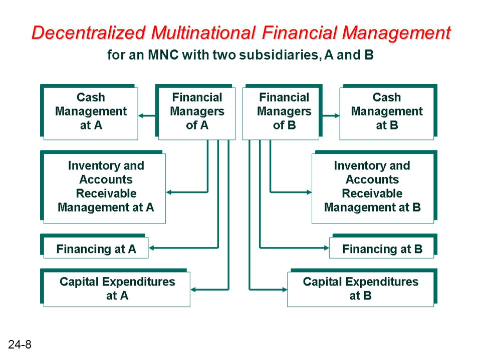 24-8 Decentralized Multinational Financial Management for an MNC with two subsidiaries, A and B