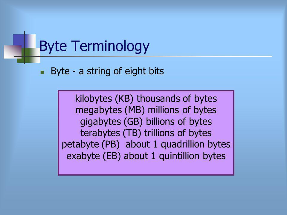Byte Terminology Byte - a string of eight bits kilobytes (KB) thousands of bytes megabytes (MB) millions of bytes gigabytes (GB) billions of bytes terabytes (TB) trillions of bytes petabyte (PB) about 1 quadrillion bytes exabyte (EB) about 1 quintillion bytes
