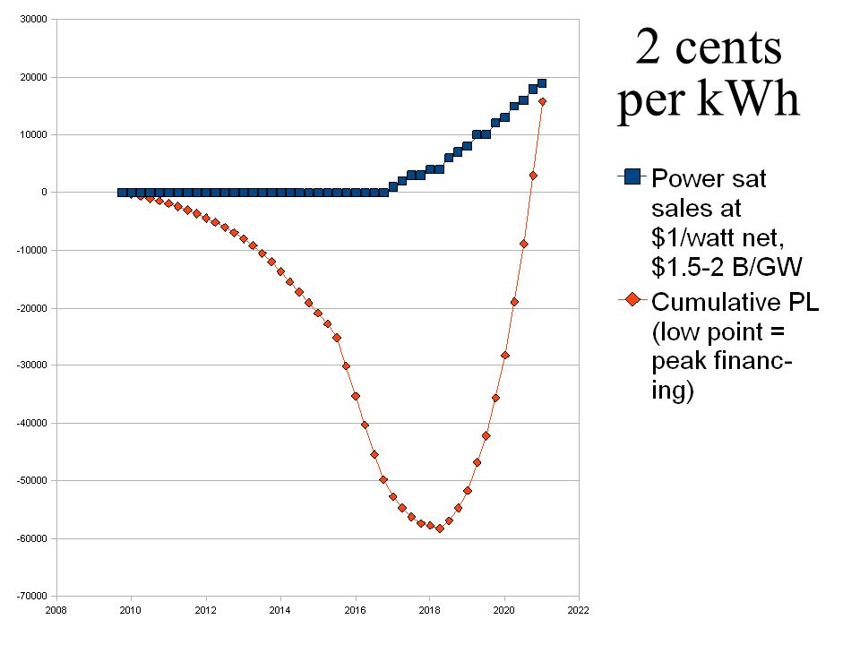 2 cents per kWh