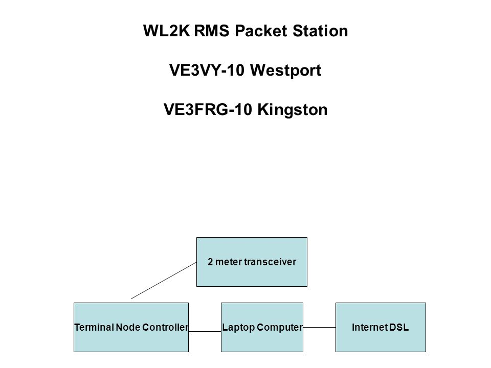 WL2K RMS Packet Station VE3VY-10 Westport VE3FRG-10 Kingston 2 meter transceiver Terminal Node ControllerLaptop ComputerInternet DSL
