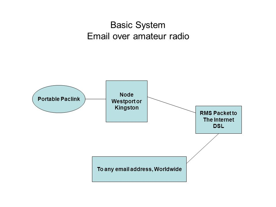 Basic System Email over amateur radio Portable Paclink Node Westport or Kingston RMS Packet to The Internet DSL To any email address, Worldwide