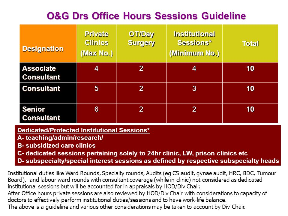 O&G Drs Office Hours Sessions Guideline Designation Private Clinics (Max No.) OT/Day Surgery Institutional Sessions* (Minimum No.) Total Associate Con