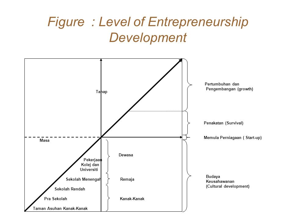 Figure : Level of Entrepreneurship Development Tahap Masa Dewasa Pekerjaan Kolej dan Universiti Sekolah Menengah Remaja Sekolah Rendah Pra Sekolah Kan